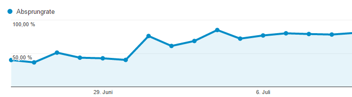 Bounce Rate Anstieg nach dem Relaunch